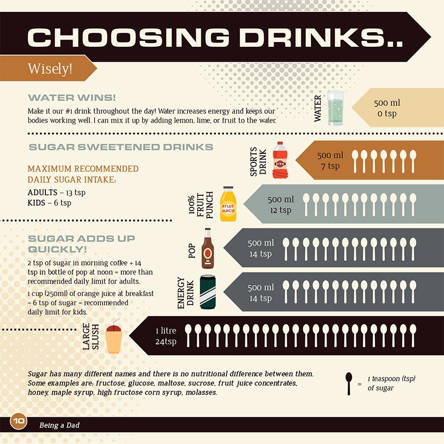 Choosing Drinks Wisely